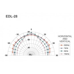 EDL-28